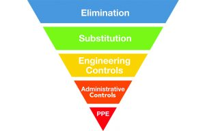 Hierarchy of risk Controls